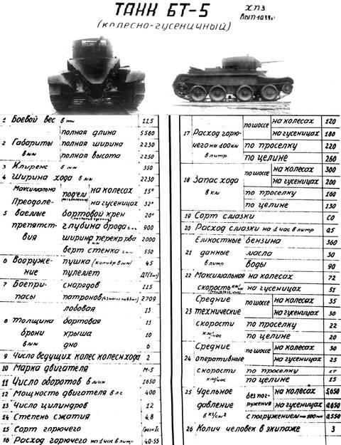 БТ-5 - лёгкий колесно-гусеничный танк SEQwJ