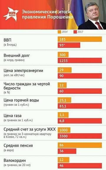 Итоги 3 лет президента Петра Порошенко для экономики Украины
