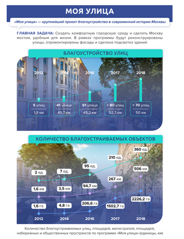 Центр Москвы сегодня: реконструкция улиц по высоким стандартам